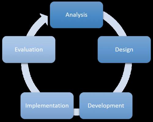 Agile methodology process