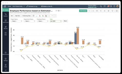 Zoho People HR app analytics