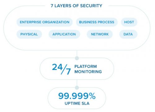 RingCentral 7 layers of data security